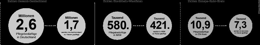 Gegenüberstellung absolute Zahlen Pflegebedürftige - zu Hause Gepflegte für Deutschland, NRW und den EN-Kreis
